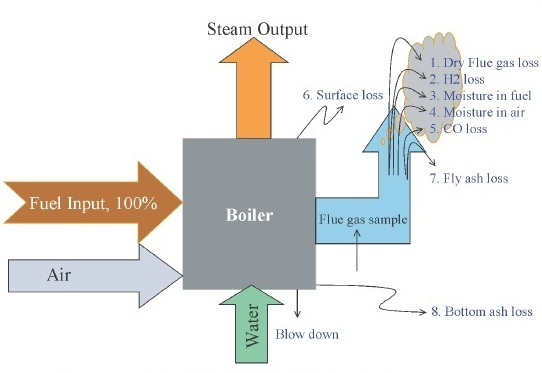 Energy Conservation and Operational Optimization of Boiler